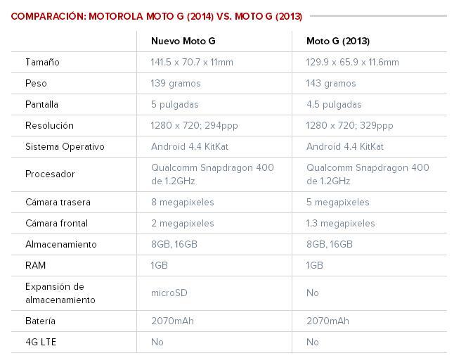ComparativaMotoG-2014